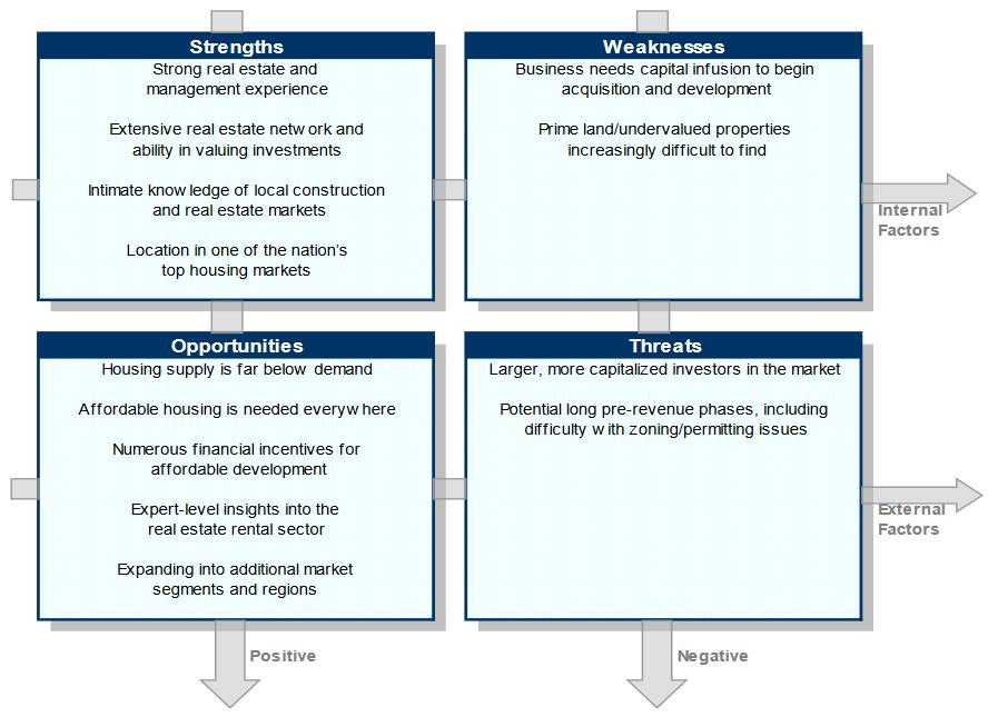 business plan description of proposed business